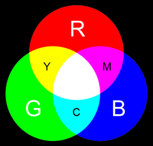 Цветовые модели rgb-cmyk
